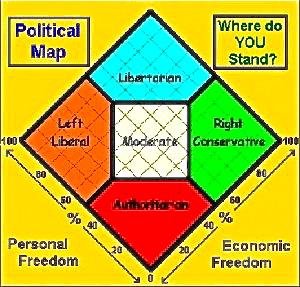 politics-test