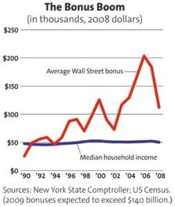 wall-street-profits-chart