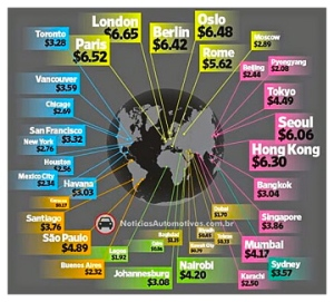 world-gas-price-graph